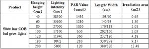 טבלה להצבת המנורה במרחק מהצמח